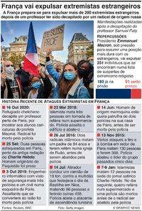 FRANÇA: Extremistas estrangeiros vão ser expulsos infographic