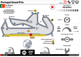 F1: Portugal GP 2020 interactive infographic