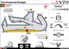 F1: GP de Portugal  2020 Interactivo infographic