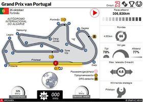 F1: Portugal GP 2020 interactive infographic