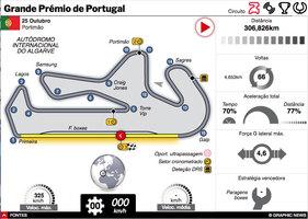 F1: GP de Portugal 2020 interactivo infographic