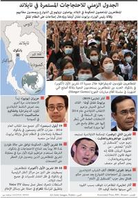 تايلاند: الجدول الزمني للاحتجاجات المستمرة في تايلاند infographic