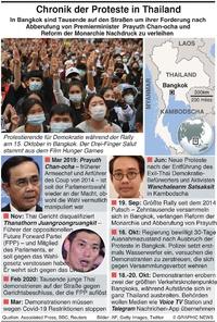 THAILAND: Chronik der Proteste gegen die Regierung infographic