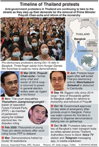 THAILAND: Timeline of anti-government protests infographic