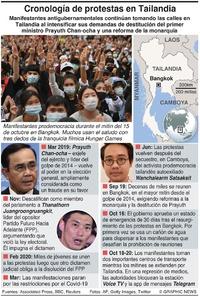 TAILANDIA: Cronología de protestas antigubernamentales infographic