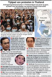 THAILAND: Tijdpad van demonstraties tegen regering infographic