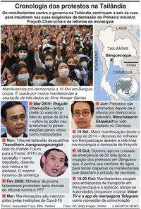 TAILÂNDIA: Cronologia dos protestos contra o governo infographic