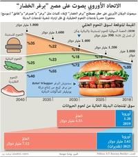 أعمال: الاتحاد الأوروبي يصوت على مصير برغر الخضار infographic