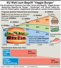 WIRTSCHAFT: EU stimmt über Veggieburger ab infographic