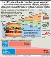 NEGOCIOS: Voto de la UE sobre hamburguesas vegetales infographic