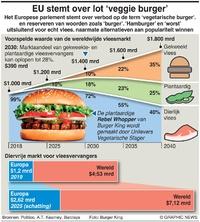 ECONOMIE: EU stemt over veggie burgers infographic