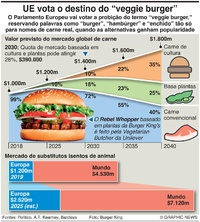 NEGÓCIOS: UE vota sobre hambúrgueres vegetarianos infographic