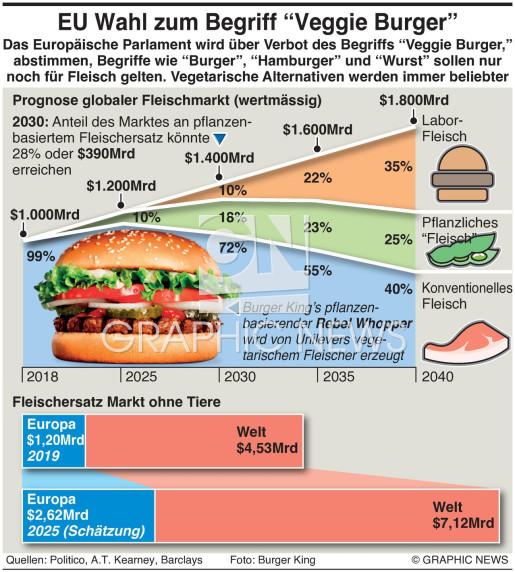 EU stimmt über Veggieburger ab infographic