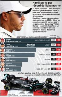 F1: Hamilton va por el récord de carreras de Schumacher infographic