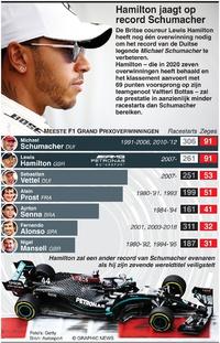 FORMULE 1: Hamilton jaagt op record Schumacher infographic