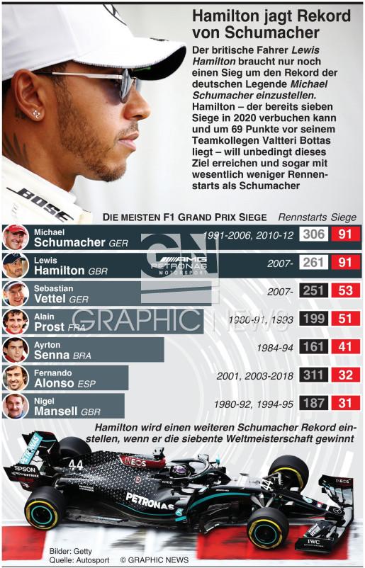 Hamilton will Schumachers Rekorde erreichen  infographic