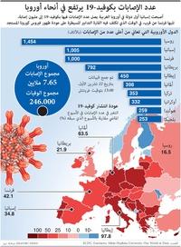 صحة: عدد الإصابات بكوفيد ١٩ يرتفع في أنحاء أوروبا infographic