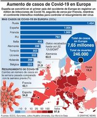 SALUD: Aumento en casos de Covid-19 en Europa infographic