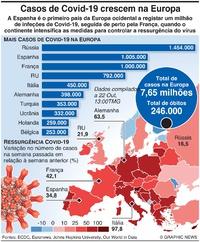 SAÚDE: Aumento de casos de Covid-19 na Europa infographic