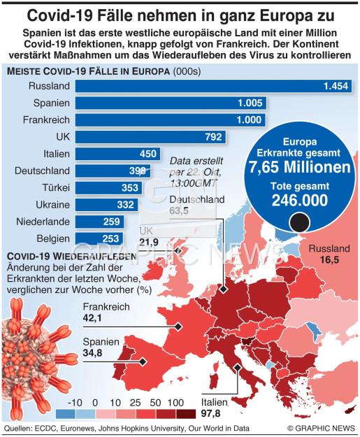 Covid-19 Fälle steigen in ganz Europa infographic