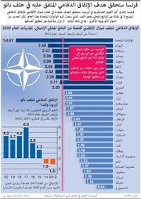 عسكري: فرنسا ستحقق هدف الإنفاق الدفاعي المتفق عليه في حلف ناتو infographic