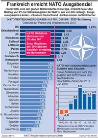 MILITÄR: NATO Ausgaben 2020 2020 infographic