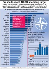 MILITARY: NATO spending 2020 infographic