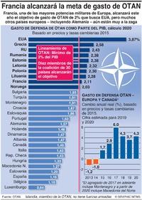 EJÉRCITOS: Gasto OTAN 2020 infographic