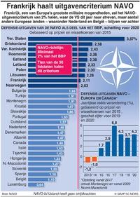 DEFENSIE: NAVO uitgaven 2020 infographic