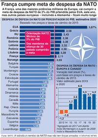 DEFESA: Despesa da NATO 2020 infographic
