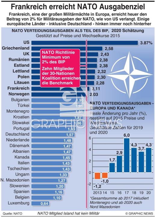 NATO Ausgaben 2020 2020 infographic