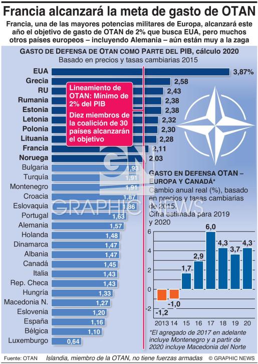 Gasto OTAN 2020 infographic