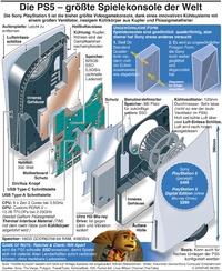 GAMING: Die PS5 – größte Spielekonsole der Welt infographic
