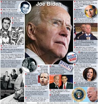 U.S. WAHL: Joe Biden Profil (2) infographic