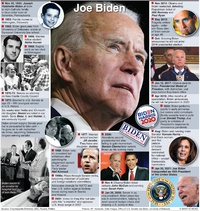 U.S. ELECTION: Joe Biden profile (1) infographic