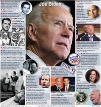 ELECCIÓN EN EUA: Perfil de Joe Biden (2) infographic