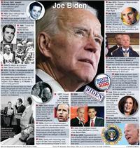 VERKIEZINGEN VS: Profiel van Joe Biden(1) infographic