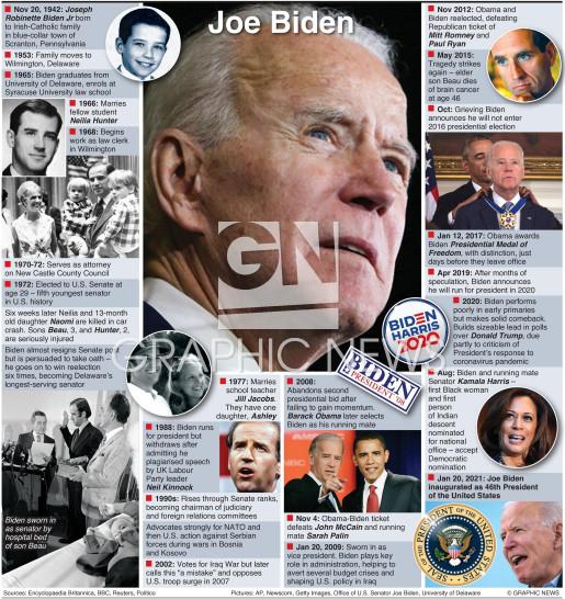 Joe Biden profile (1) infographic
