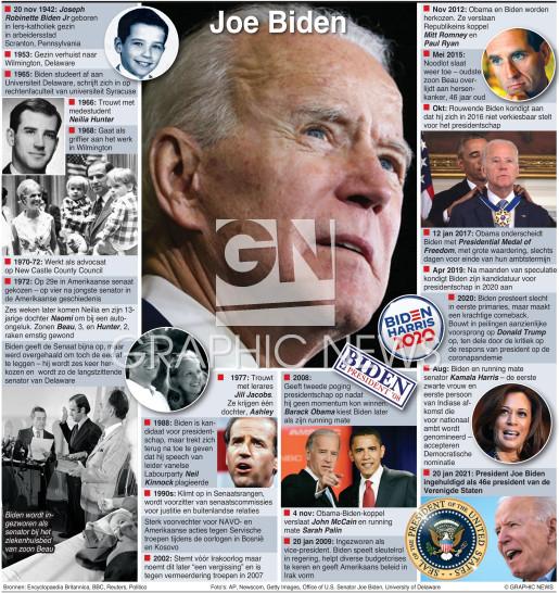 Profiel van Joe Biden (2) infographic
