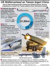 MILITÄR: U.S. Waffenverkauf nach Taiwan infographic