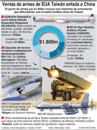 EJÉRCITOS: Ventas de armas de EUA a Taiwán infographic
