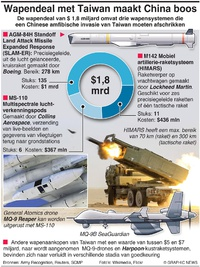 DEFENSIE: Amerikaanse wapenverkopen aan Taiwan infographic