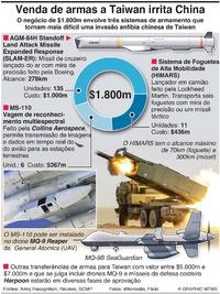 DEFESA: Venda de armas dos EUA a Taiwan infographic