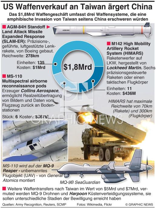 U.S. Waffenverkauf nach Taiwan infographic
