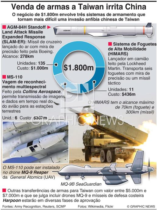 Venda de armas dos EUA a Taiwan infographic