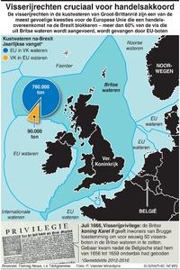 ECONOMIE: EU en Britse visserijwateren infographic