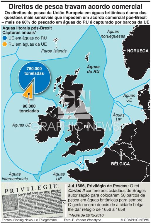 Pesca em águas da UE e britânicas infographic