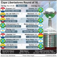 SOCCER: Copa Libertadores Last 16 draw 2020 infographic