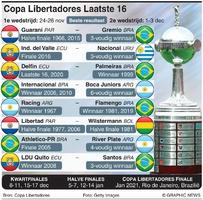VOETBAL: Copa Libertadores 2020 Loting laatste 16 infographic