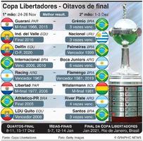 FUTEBOL: Copa Libertadores, sorteio dos Oitavos de final 2020 infographic